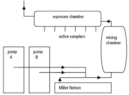 Sampling And Analytical Methods   Determination Of The Sampling Rate ...