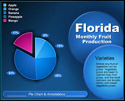 Interactive Flash Graphs And Charts For Your Website Noupe