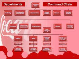 Coca Cola Organizational Structure Chart Organizational Chart Of Coca Cola Company