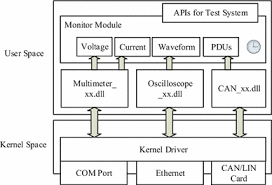 Conformance Test Of Autosar Network Management Springerlink