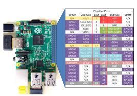 Raspberry Pi Linux Lesson 25 Raspberry Pi 2 Pinout