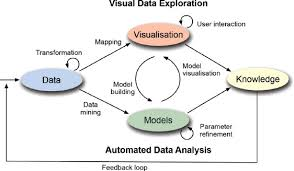 Visual Analytics Solving Problems With Visual Analytics Sciencedirect