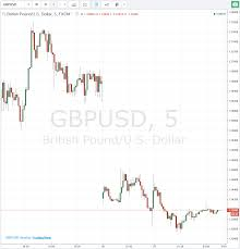 Forexlive Asia Fx News Wrap Week Opens With Weak Open For Gbp