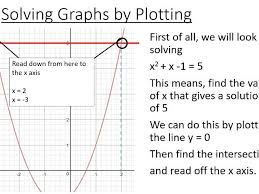 solving quadratic equations graphically by plotting by mh918 teaching resources tes