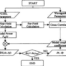 Flow Chart For Computing Relative Intensity Noise Rin
