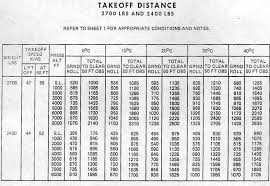 Cessna 182 Performance Charts 73 Circumstantial Takeoff Distance Chart