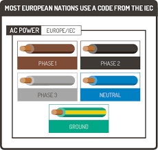 wire color coding graphic products iec color code for electrical power wiring in europe