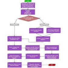 Project Proposal Flow Chart Process Flow Diagram For Rfp Process