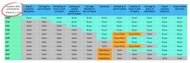 Incoterms 2010 Chart Incoterms Meaning Explanation Plus List Chart Of All