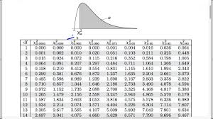 Chi Square Tests For Count Data Finding The P Value