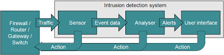 ANTTI NIEMEL   TRAFFIC ANALYSIS FOR INTRUSION DETECTION IN       monitors for intrusions in network traffic and host intrusion detection system monitors the behaviour of