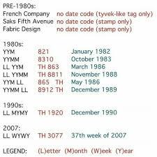 Lv Date Code Vintage Refurbished Louis Vuitton Bags In 2019