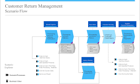 Customer Return Management In Sap Business Bydesign