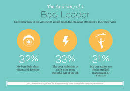 Bad Supervisors The Different Impact Of Good And Bad Leadership Barna Group