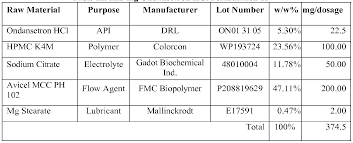 Wo2015136377a2 Ondansetron Extended Release Solid Dosage