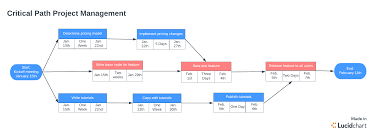 Critical Path Charts Why You Should Use The Critical Path Method Lucidchart Blog