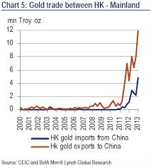 Cny Cnh Spread Chart How To Arbitrage The Peoples Bank Of China Zero Hedge