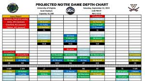 Projected Notre Dame Football Depth Chart Vs Virginia One
