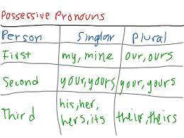 Possessive Pronouns Chart English Showme