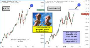 Kimble Charting Solutions Ndx 100 Semiconductors Both Testing Breakout Levels
