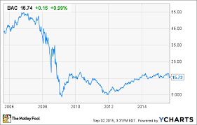 Bank Of America Stock Price Chart Bank Of America And Dollar Cost Averaging How You Can Still