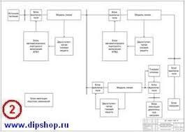 Дипломный проект диплом по ЭЛЕКТРОСНАБЖЕНИЮ Разработка  КЛЮЧЕВЫЕ СЛОВА Разработка лабораторного стенда автоматического повторного включения АПВ