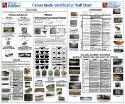 Bearing Damage Chart Wall Charts