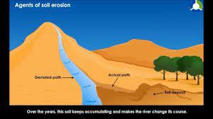 agents of soil erosion materials