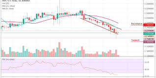 Ripple Price Analysis Xrp Usd Recovery In Jeopardy After