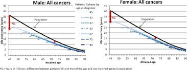 Changes In Life Expectancy For Cancer Patients Over Time