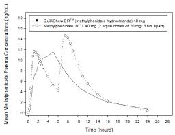 Methylphenidate Er Dosage Chart Quillichew Er Methylphenidate Hydrochloride Extended