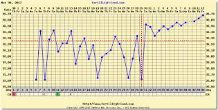 Bbt Low Progesterone And Charting Chart Included Babycenter