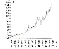 Gold In Dollar Chart Price Chart On Gold Us Dollar Source Website Of The