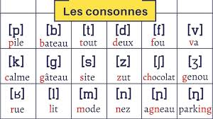 For each correct answer you get points. International Phonetic Alphabet To Learn French Pronunciation Master Your French