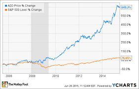 Azo Stock Chart These 2 Graphs Should Worry Autozone Inc Investors The