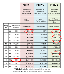 New York Life Insurance Company Reviews How To Calculate