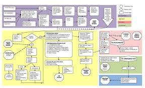 Modular Process Management System Mortgage Policies And