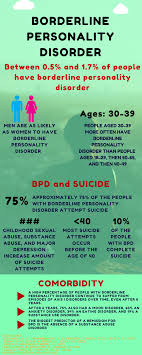 Personality Quotes Amazing Living With Someone With Borderline Personality Disorder Tips And