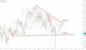 Yahoo Finance Nifty Technical Chart Nifty Index Charts And Quotes Tradingview