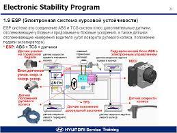 Система динамической стабилизации esp esp