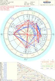 Lunar Return Chart Free Lunar Return Tumblr