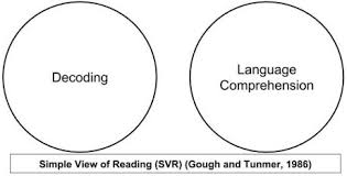 Hart Chart Decoding The Simple View Of Reading Svr Part 1 Orton Gillingham