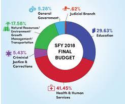 2017 2018 Florida Legislatures Proposed State Budget