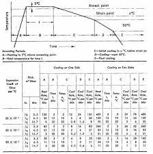 78 Timeless Glass Annealing Chart