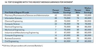 What Is The Highest College Degree Those Charts Of Which College Majors Earn The Most Theyre
