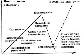 Конфликт и способы его разрешения Рефераты ru Разрешение t конфликта