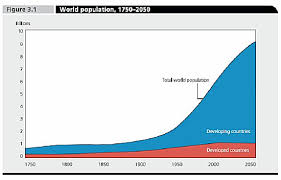 is the world overpopulated essay