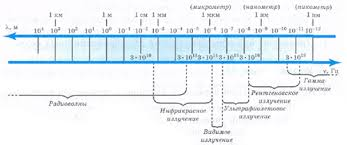 Применение электромагнитных волн в быту Реферат страница  Совокупность всех электромагнитных волн образует так называемый сплошной спектр электромагнитного излучения Он подразделяется на следующие диапазоны в