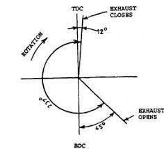 arrangement of valves automobile inlet valve timing diagram