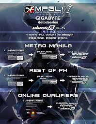 registration for mpgl 6 5 dota 2 class a division now open will